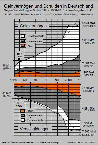 Geldvermoegen-schulden-deutschland