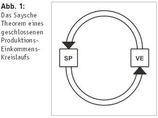 senf-geldfluss-realwirtschaft