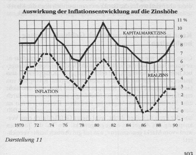inflation-zinsen
