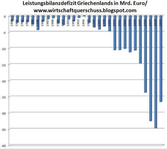 handelsbilanz-griechenland