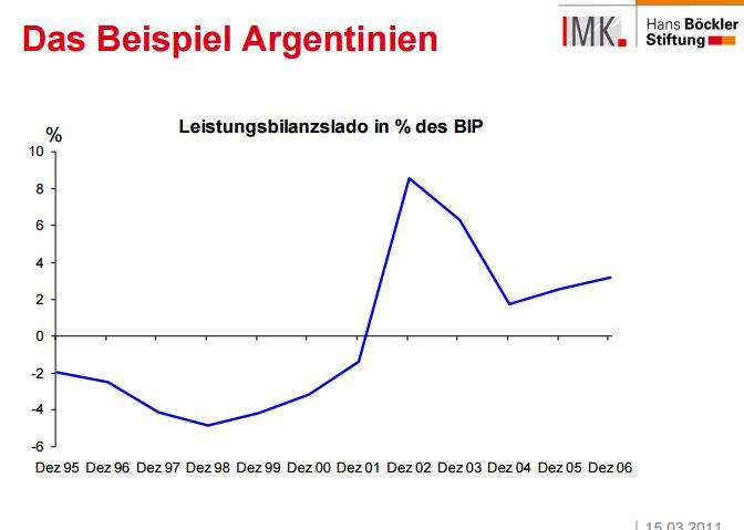 leistungsbilanz-argentinien