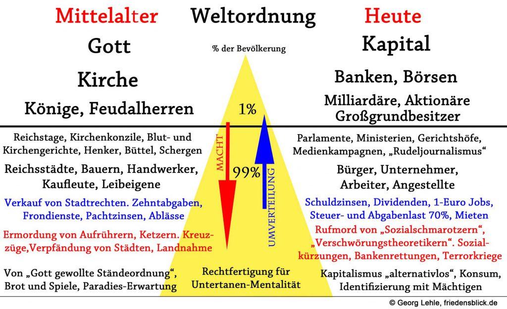 weltordnung-mittelalter-heute-i-version