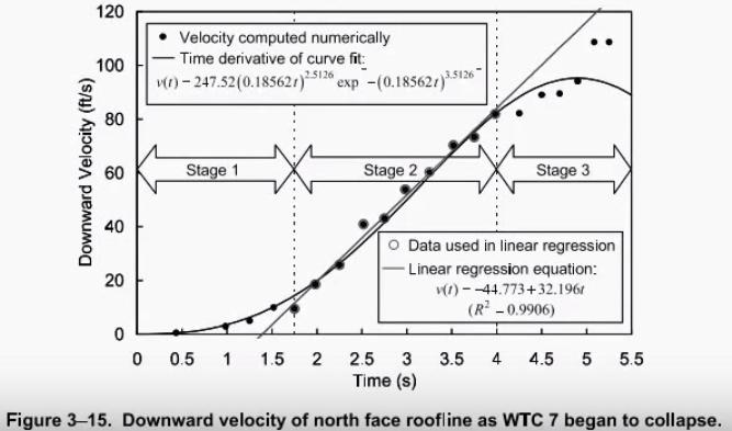 wtc7-freefall