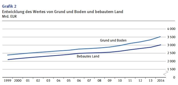 wert-grund-boden-deutschland